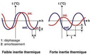inertie-thermique-construction